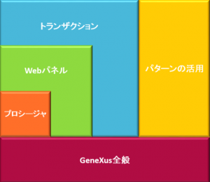 Webアプリケーション開発におけるGeneXusの学習対象